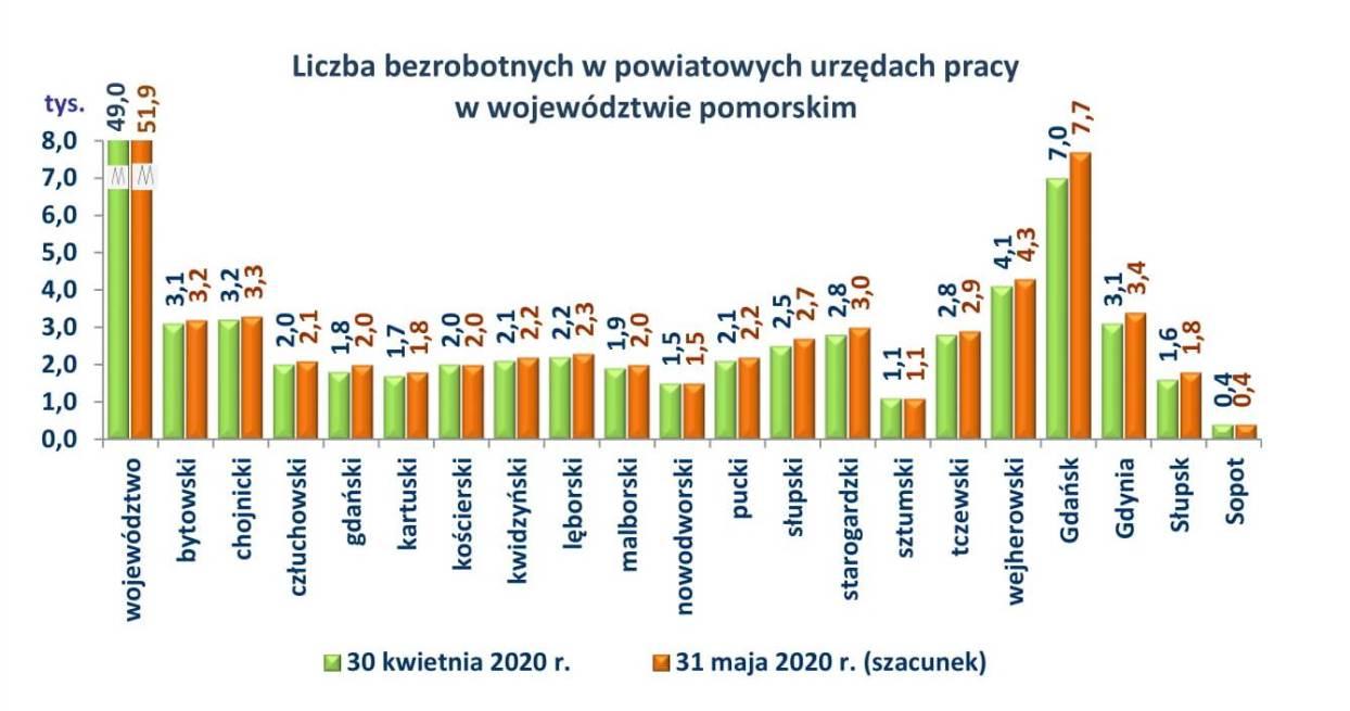 Liczba bezrobotnych w woj. pomorskim