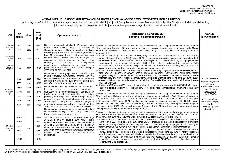 Wykaz nieruchomości gruntowych położonych w Gdańsku przeznaczonych do wniesienia jako wkład niepieniężny na pokrycie akcji obejmowanych w podwyższonym kapitale zakładowym Spółki