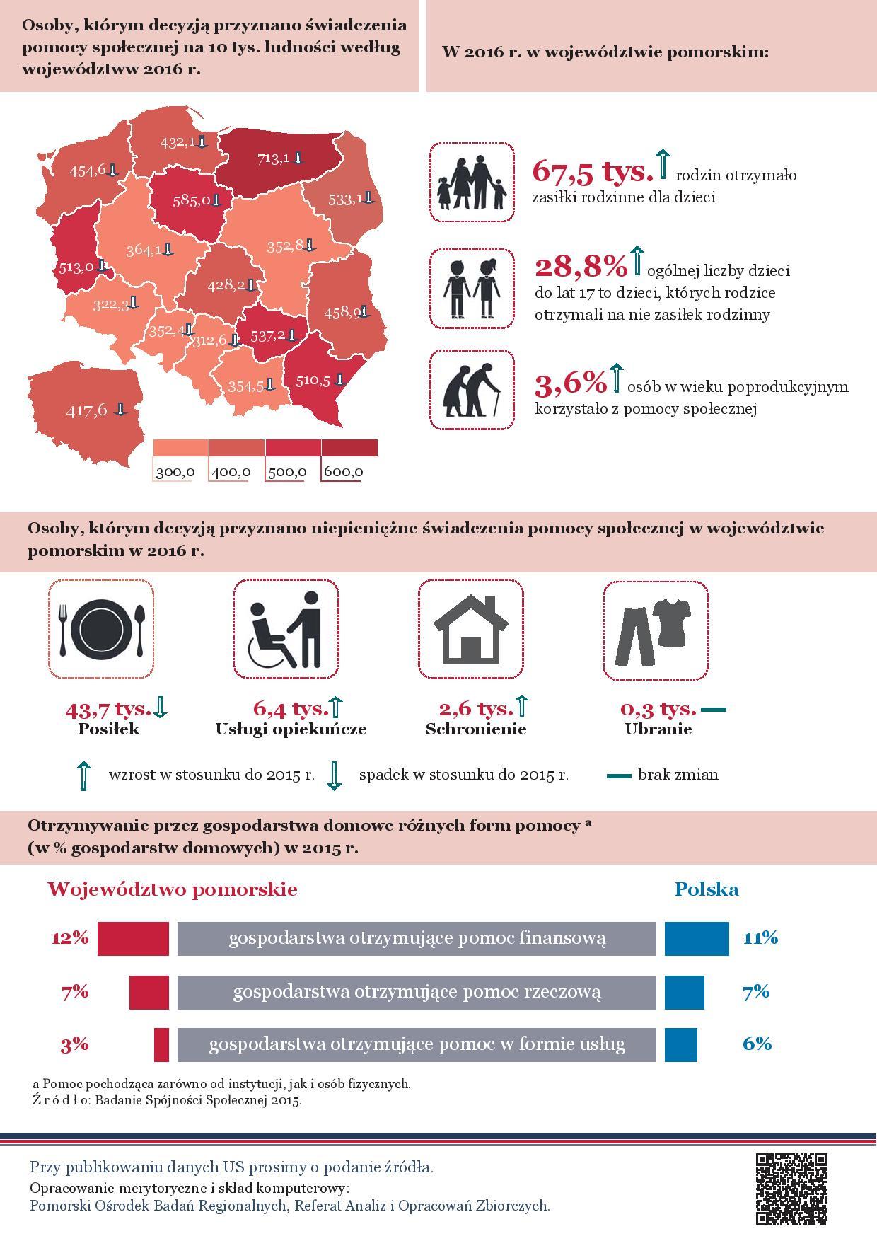 infografika Międzynarodowy Dzień Walki z Ubóstwem część 2
