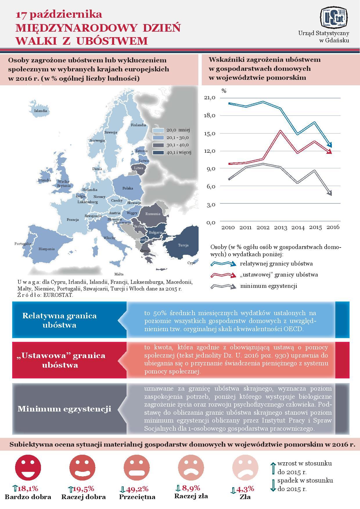 Infografika Międzynarodowy Dzień Walki z Ubóstwem część 1