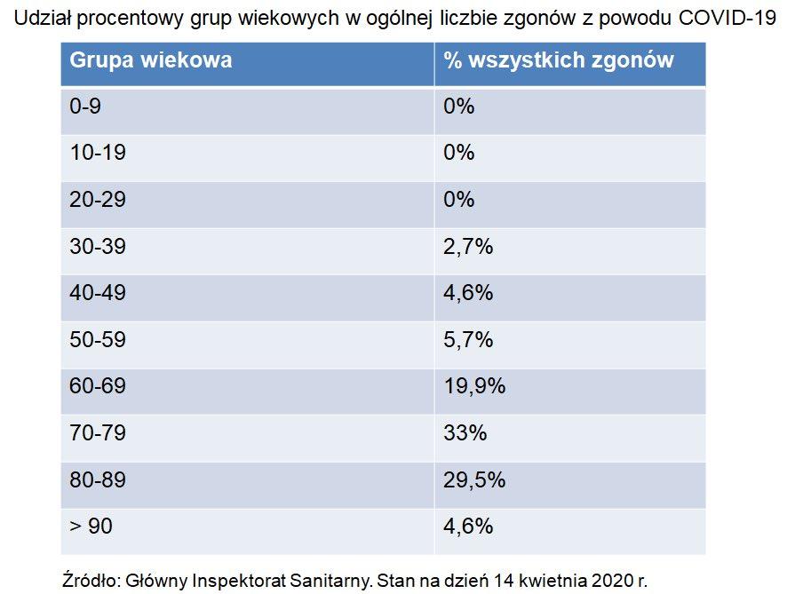 Zgony na COVID w Polsce a wiek