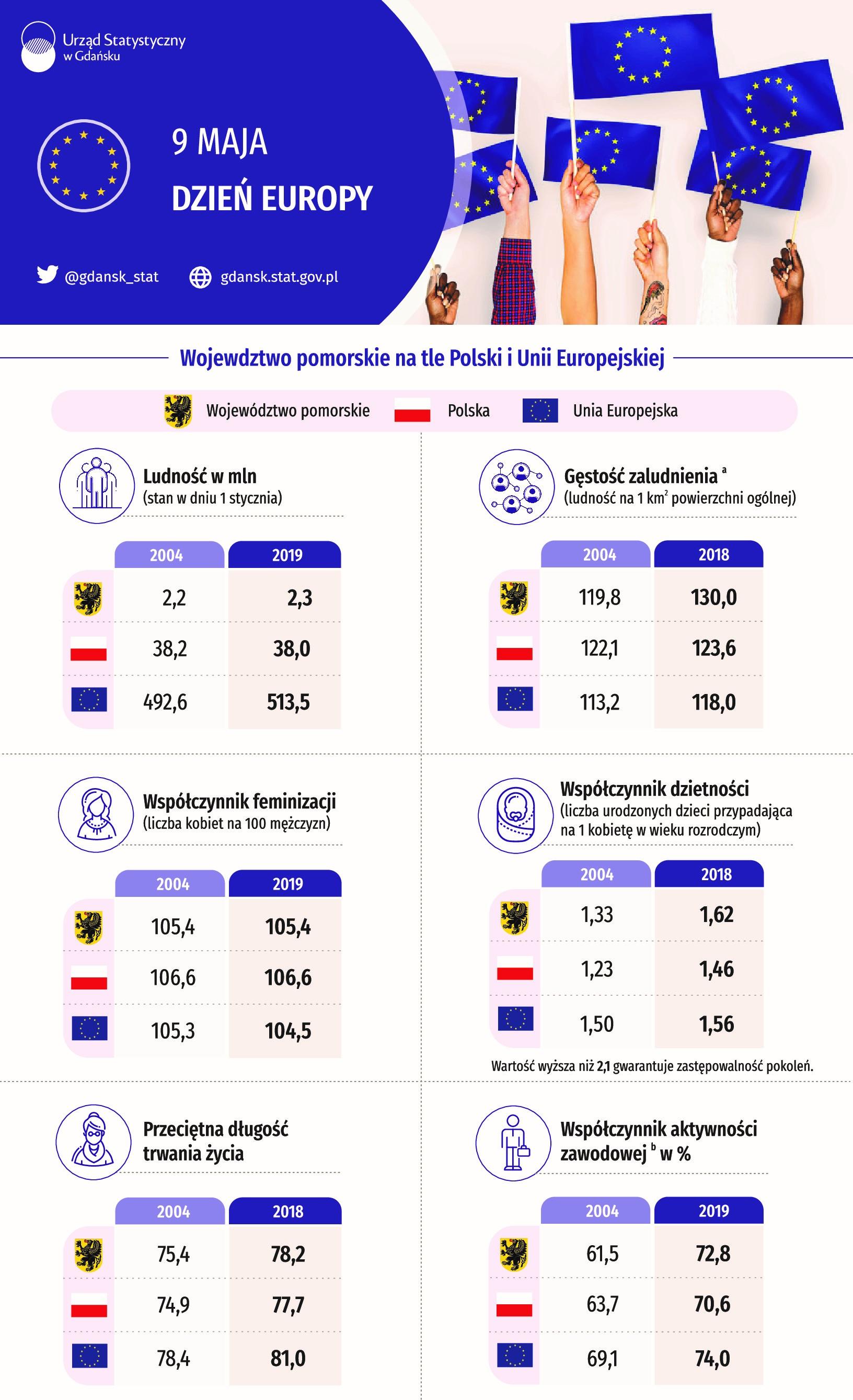 infografika Dzien Europy część 1
