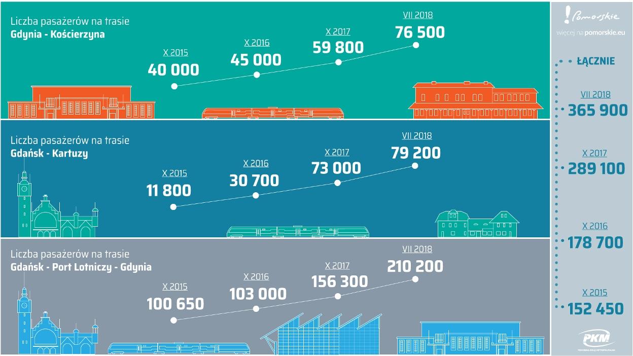 PKM infografika - statystyki 2018