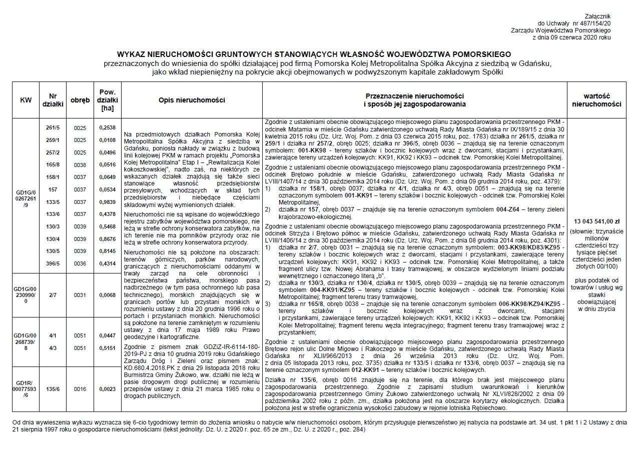 •wykaz nieruchomości gruntowych przeznaczonych do wniesienia do spółki PKM S.A., jako wkład niepieniężny na pokrycie akcji obejmowanych w podwyższonym kapitale zakładowym Spółki