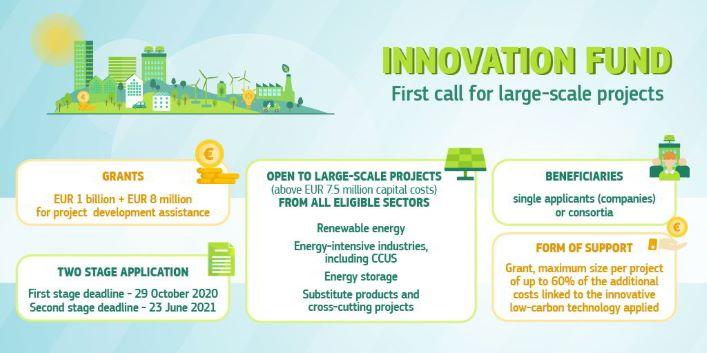 Pierwszy nabór wniosków w ramach Funduszu Innowacji!