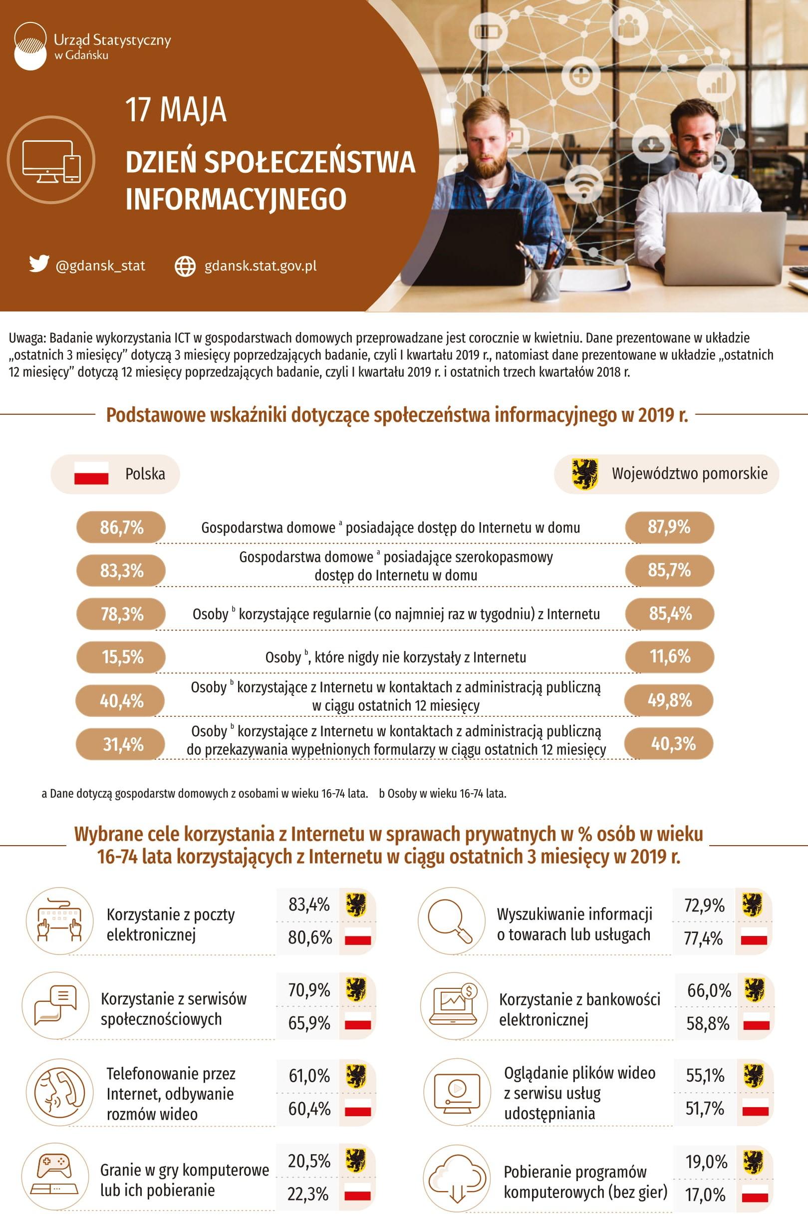 infografika część pierwsza