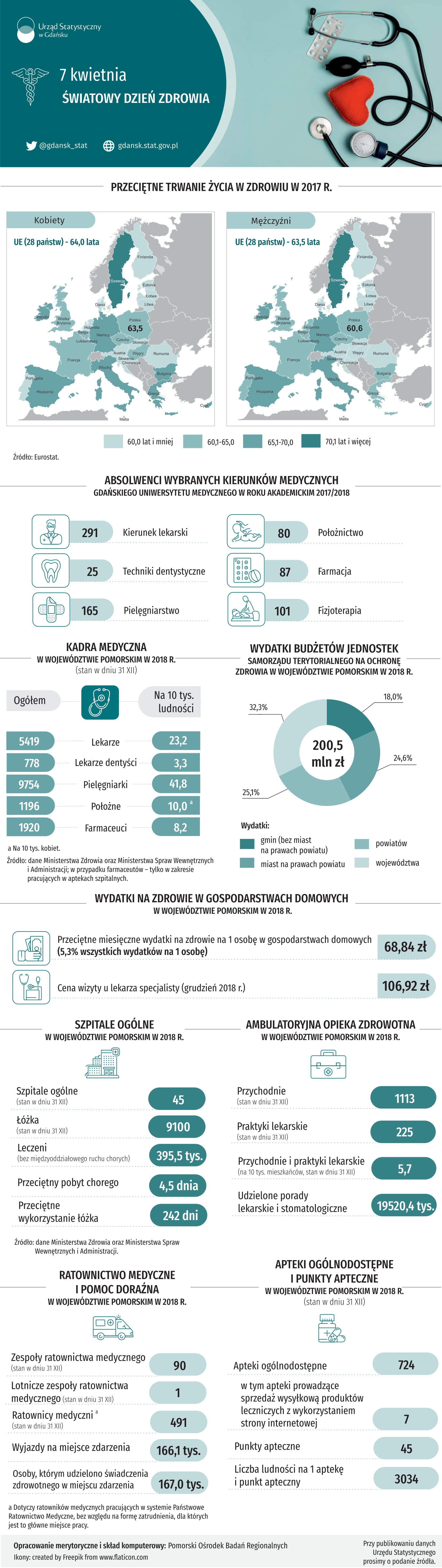 Dzień zdrowia_infografika