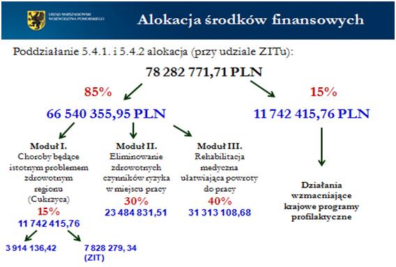 Alokacja środków finansowych