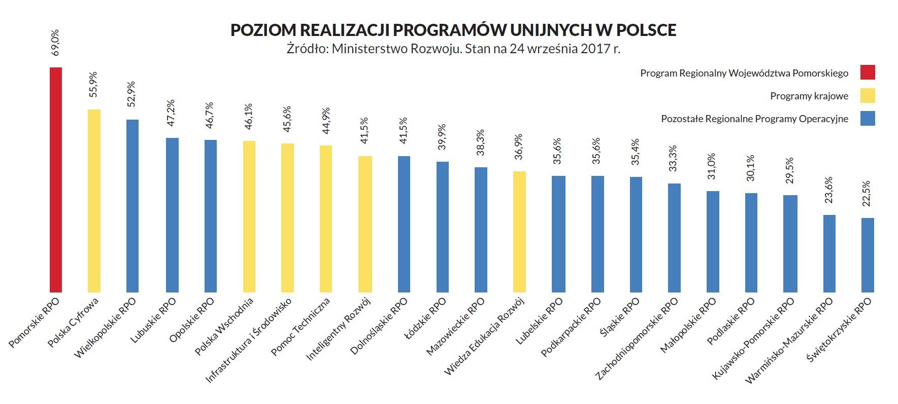wykres przedstawiający poziom realizacji programów unijnych w Polsce