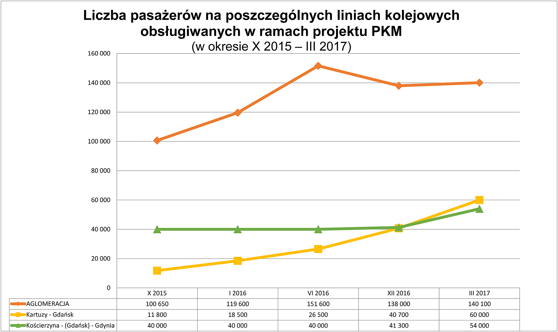 statystyki Pomorskiej Kolej Metropolitalnej 2