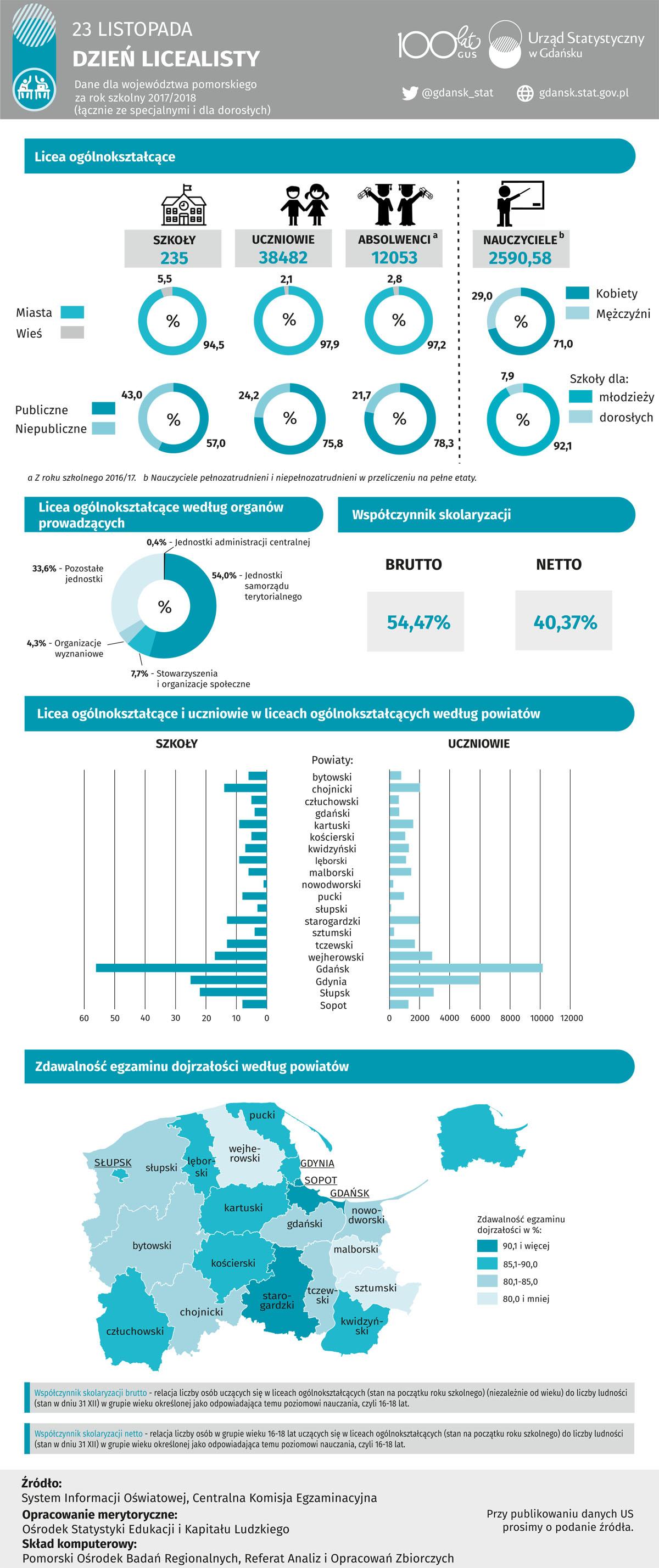 Infografika Urzędu Statystycznego w Gdansku