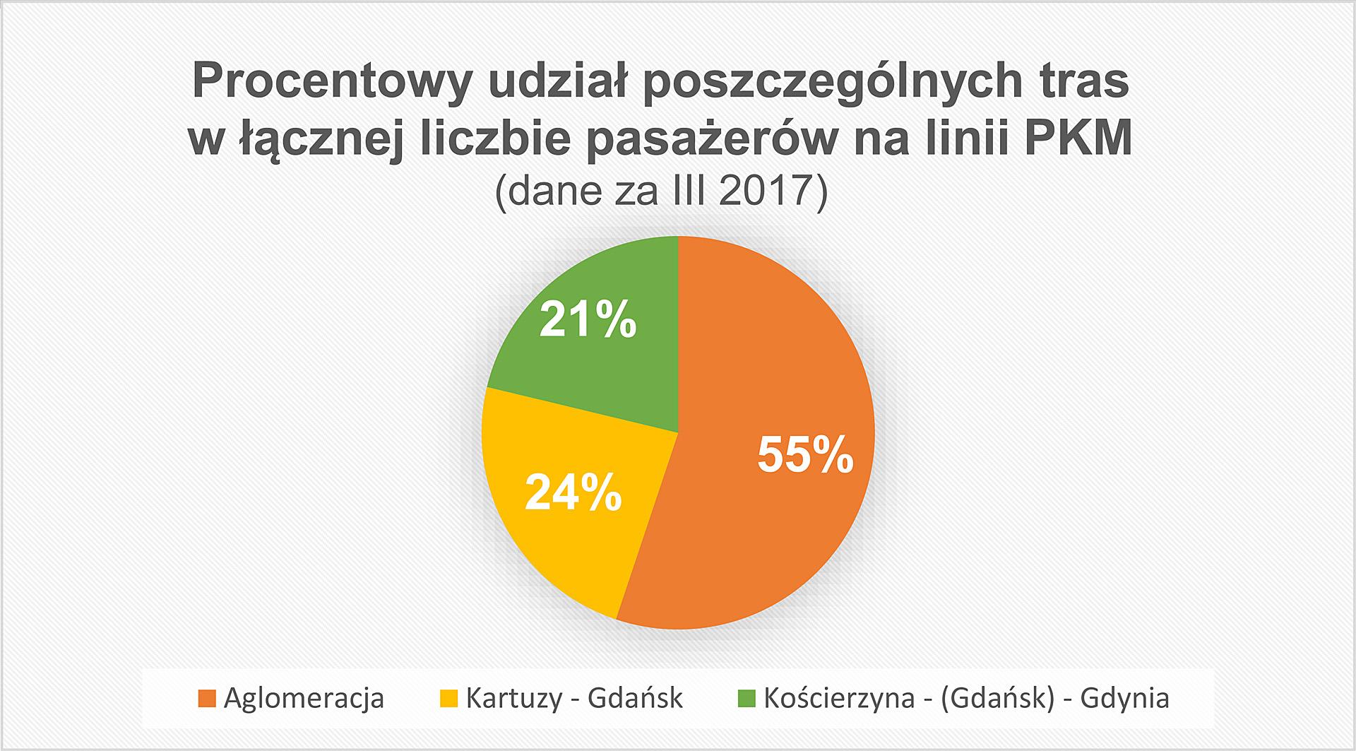 statystyki Pomorskiej Kolej Metropolitalnej 4
