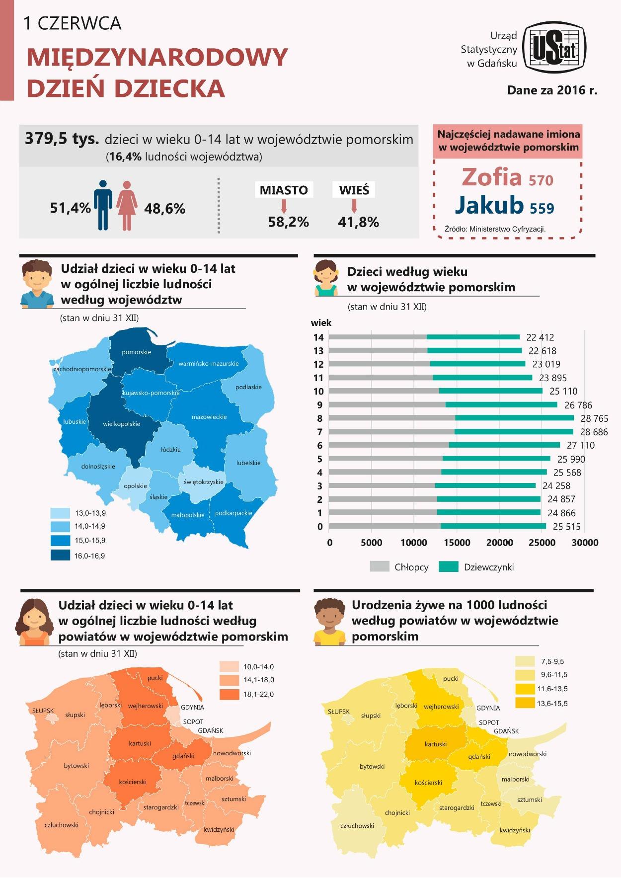 Dzień Dziecka - dane statystyczne
