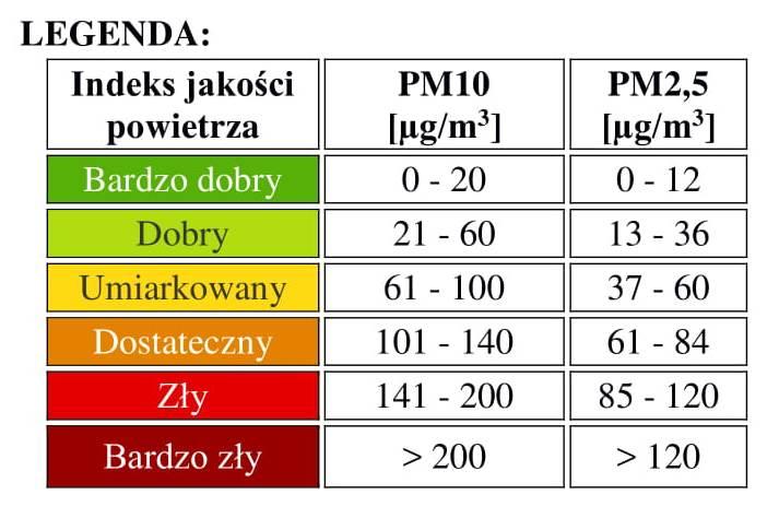 Indeks jakości powietrza