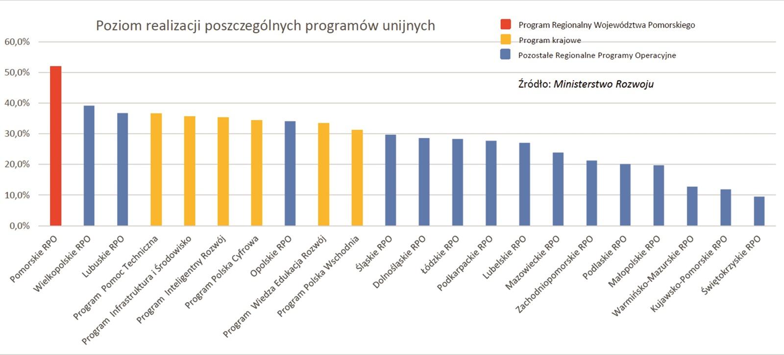 Pomorskie najlepsze w Polsce w wykorzystaniu unijnych środków. Wyprzedziliśmy nawet programy rządowe