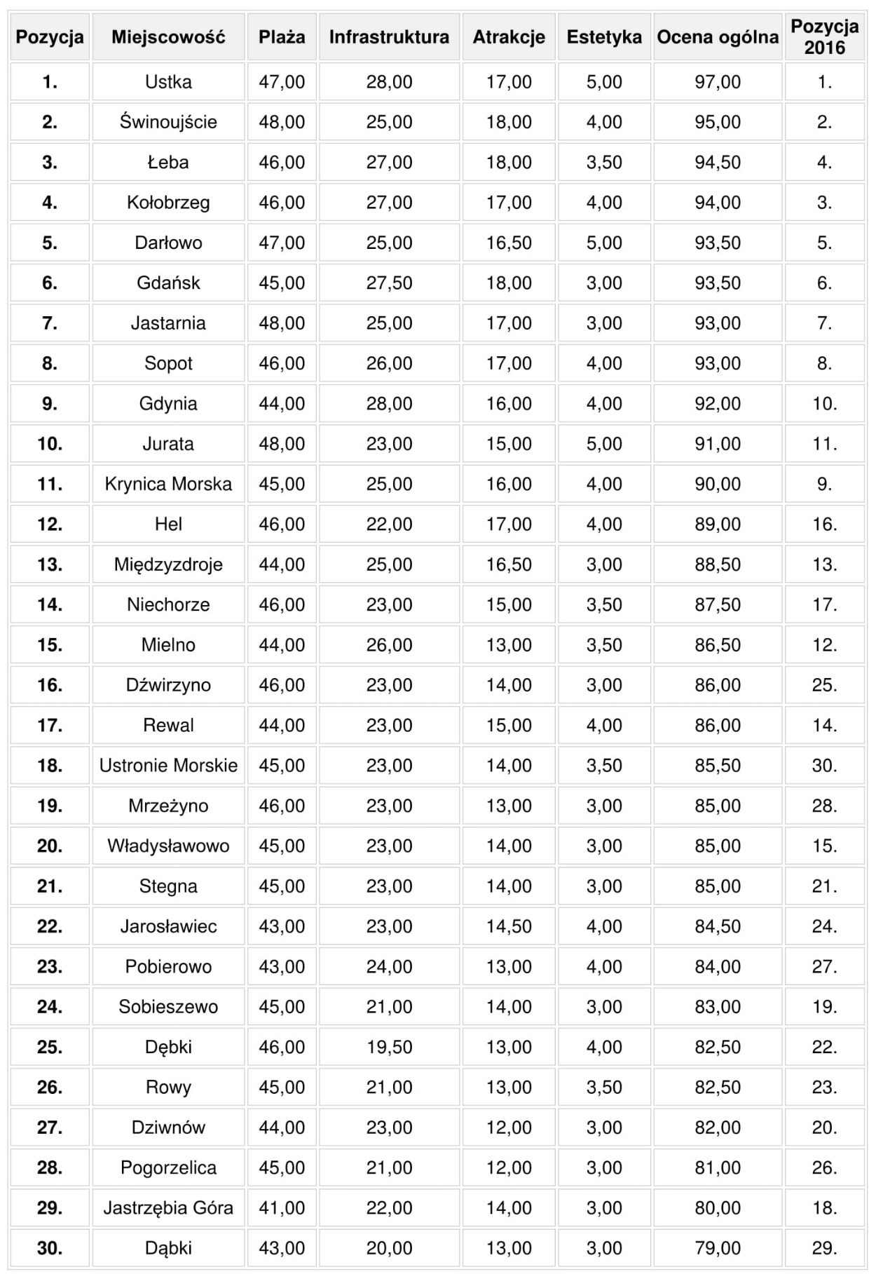 Ranking nadmorskich miejscowości 2017