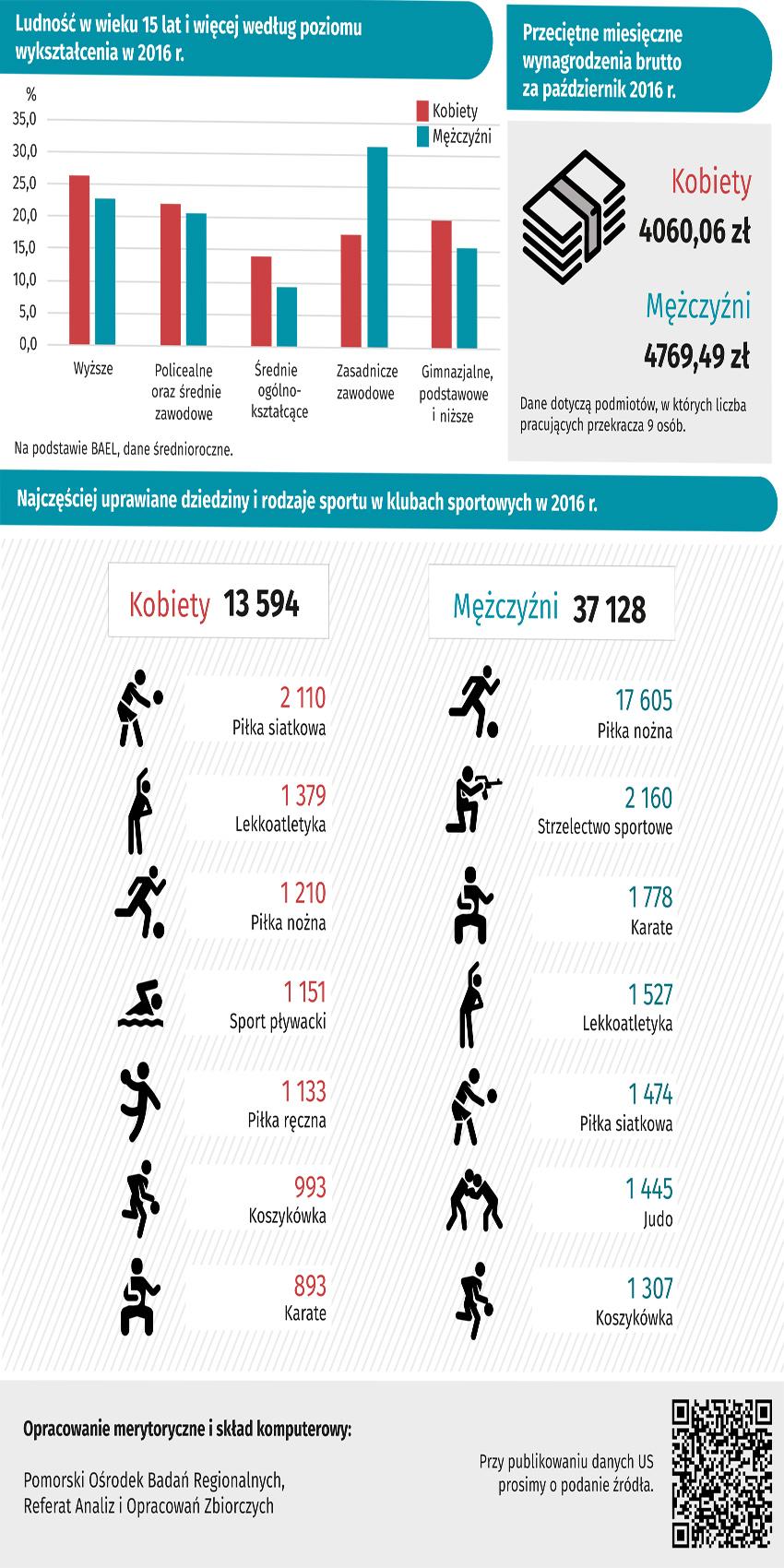 infografika Międzynarodowy Dzień Kobiet i Dzień Mężczyzn. Urząd Statystyczny w  Gdańsku