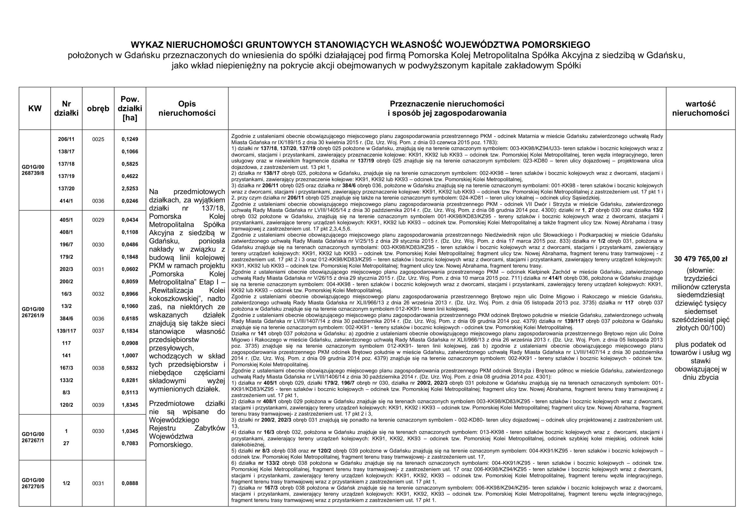 Wykaz nieruchomości gruntowych, położonych w Gdańsku, przeznaczonych do do wniesienia do spółki działającej pod firmą Pomorska Kolej Metropolitalna Spółka Akcyjna z siedzibą w Gdańsku