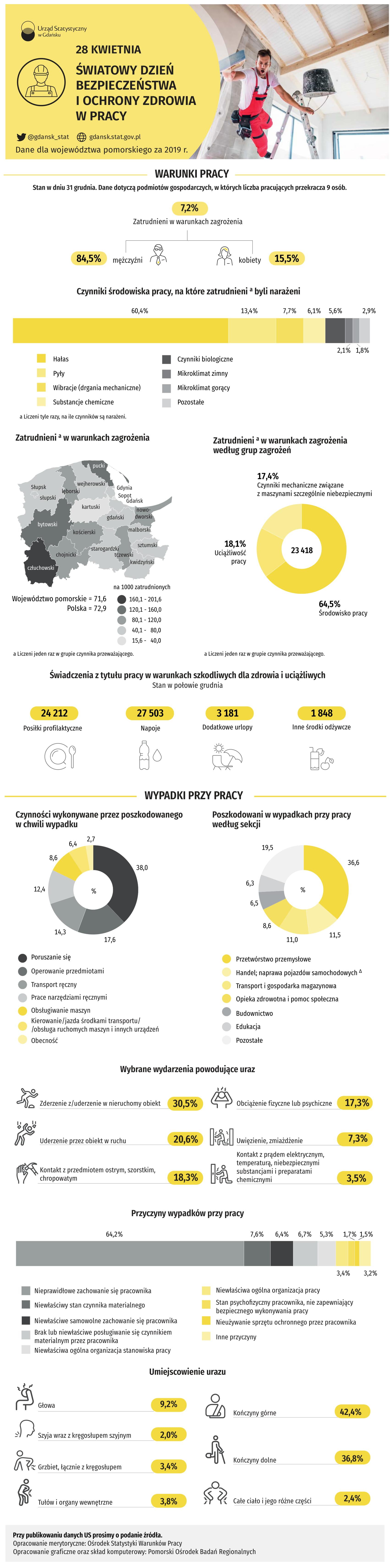 Światowy Dzień Bezpieczeństwa i Ochrony Zdrowia w Pracy_infografika
