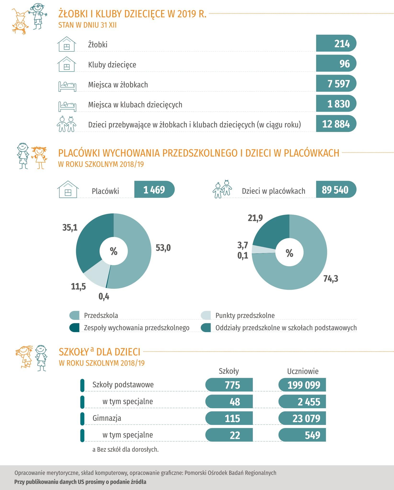 Infografika dzień dziecka część 2