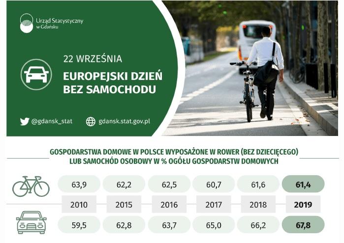 Europejski Dzień bez Samochodu infografika