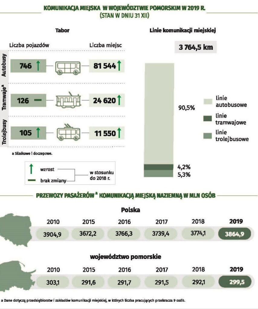 Infografika US Gdańsk - 22 września - Europejski Dzień Bez Samochodu_3