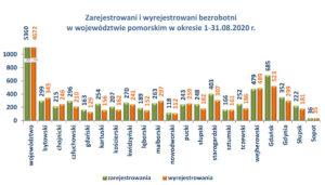 bezrobotni w województwie pomorskim