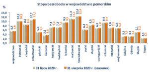 Stopa bezrobocia w województwie pomorskim