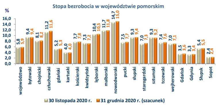 Wykres Stopa bezrobocia w województwie pomorskim