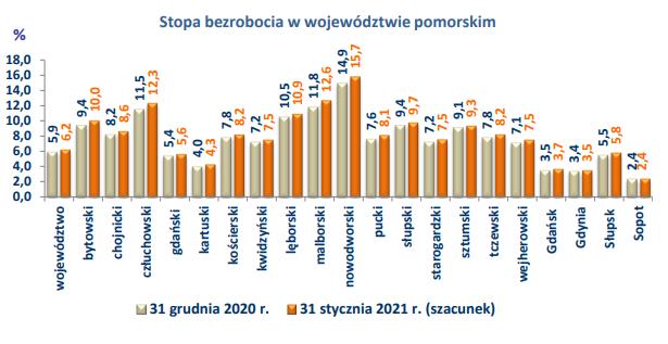 Wykres stopa bezrobocia w styczniu 2021
