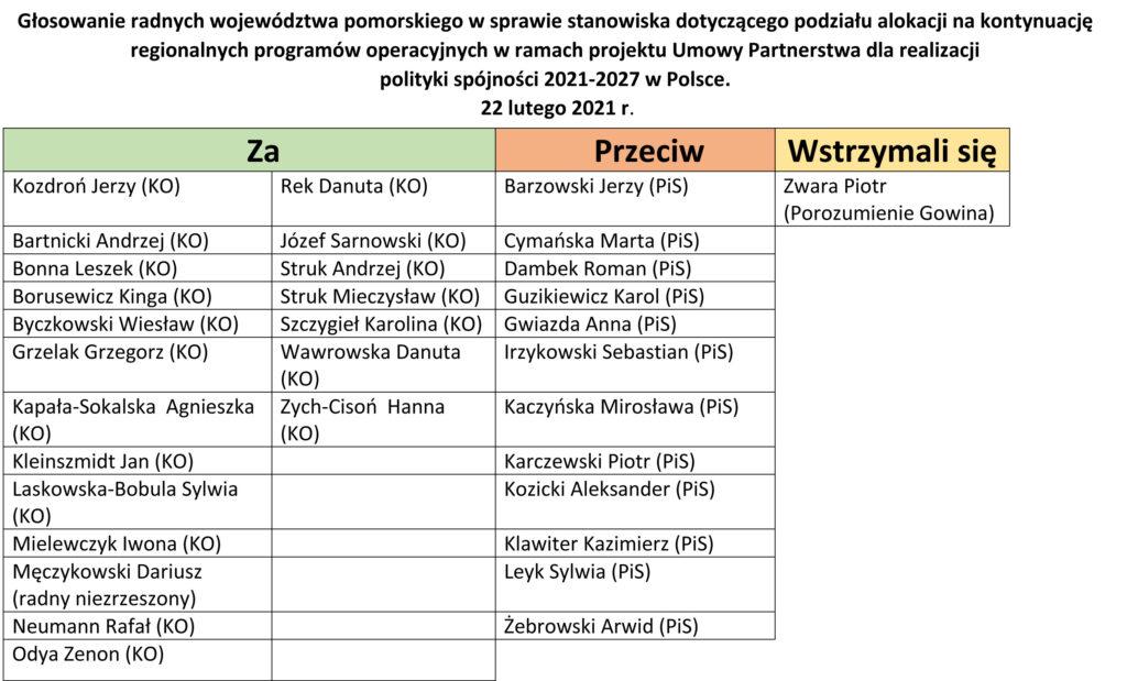 Jak głosowali radni tabela