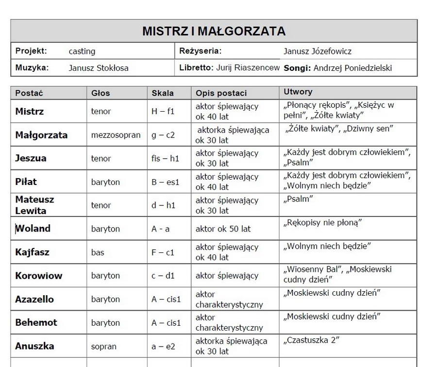 Mistrz i Małgorzata, spis postaci